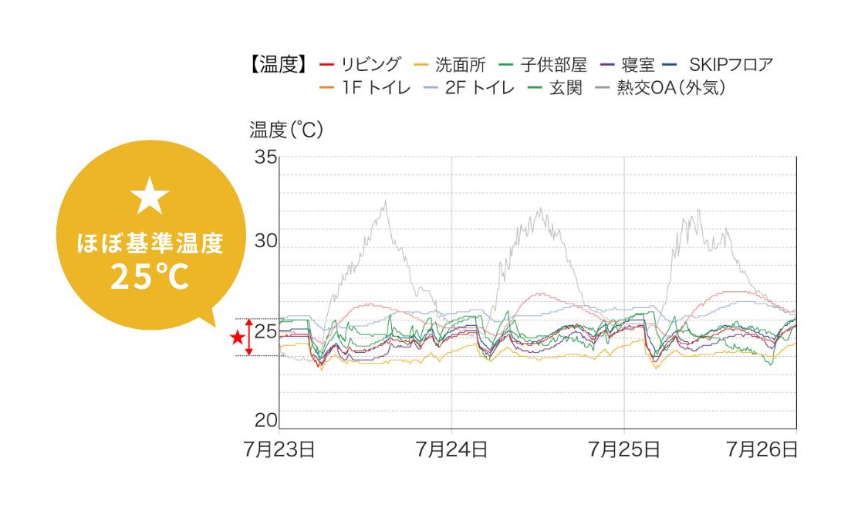 部屋別温度変化グラフ(基準温度25℃/個別設定なし)