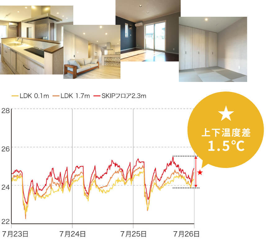全館空調熱交換気システム稼働時 居室上下温度差調査結果