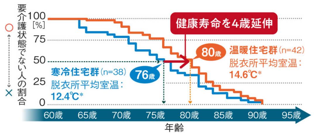 温度差のない家に住む人は、健康寿命が長い!?