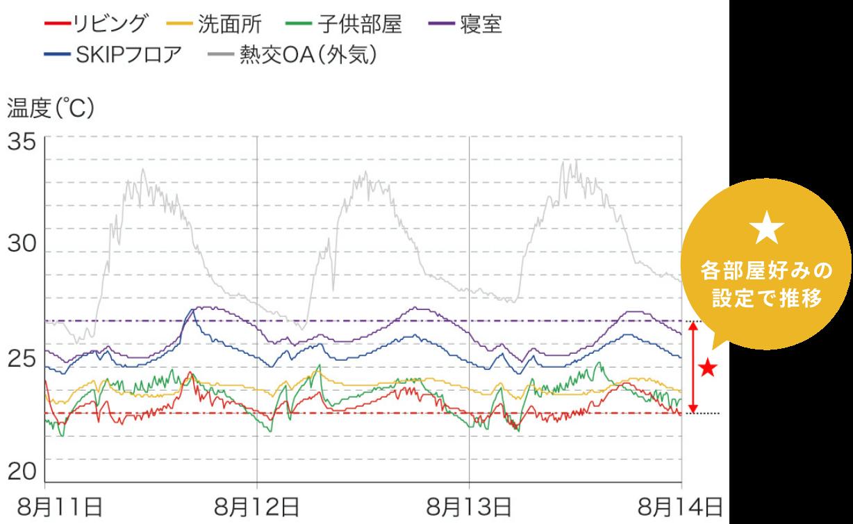居室温度制御 (基準温度25℃/個別設定_リビング:低め-2、寝室:高め+2、子供部屋:低め-2)