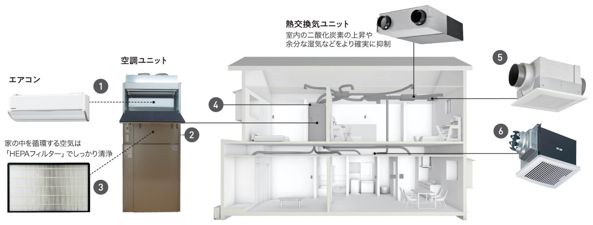 エアコン一台で住まい全体を冷暖房。メンテナンスもラク